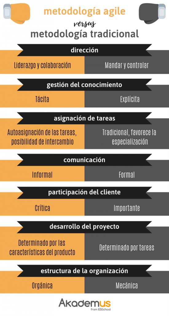 Infografia Metodología Agile
